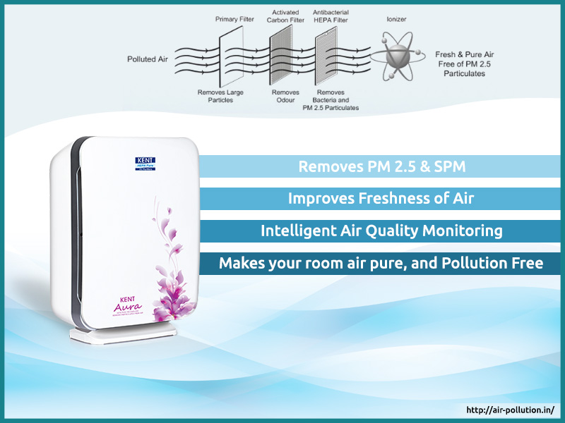 Features-of-KENT-Aura-Air-Purifiers