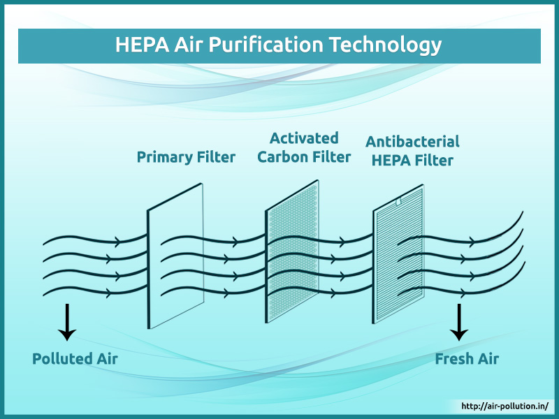 Trap Small Pollutant Particles from Air with HEPA Air Purifier