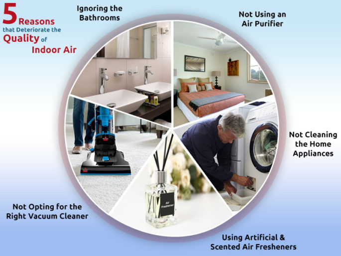 5 Reasons that deteriorate Indoor air quality