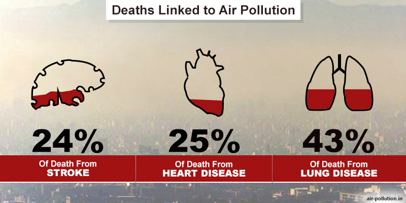 Deaths-Linked-to-Air-Pollution