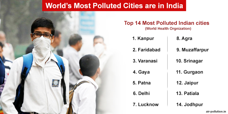 World's Most Polluted Cities are in India – WHO Latest Report