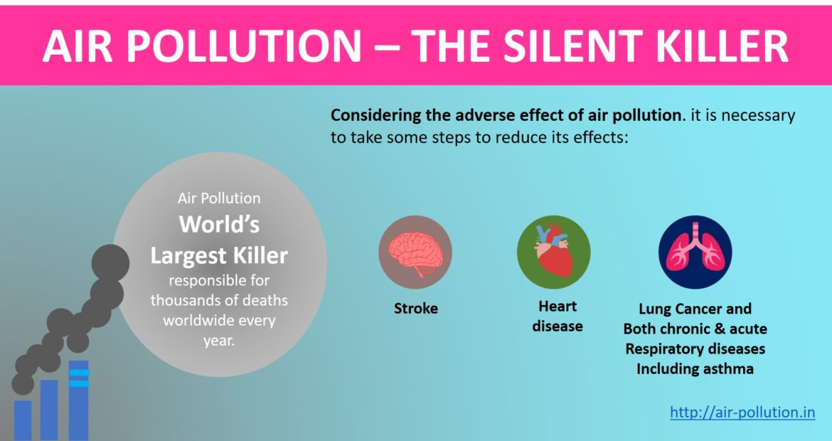 Air pollution the silent killer